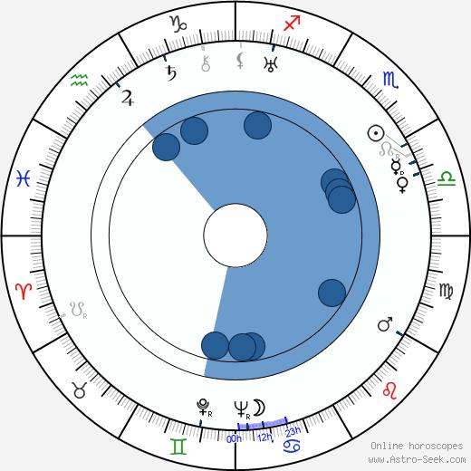 Gabriela Kaulfusová wikipedia, horoscope, astrology, instagram