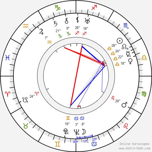 Gabriela Kaulfusová birth chart, biography, wikipedia 2019, 2020