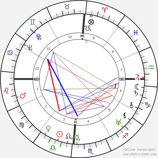 Jaya Prakash Narayan tema natale, oroscopo, Jaya Prakash Narayan oroscopi gratuiti, astrologia