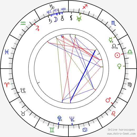 Jerzy Kreczmar astro natal birth chart, Jerzy Kreczmar horoscope, astrology