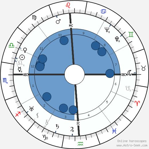 Miriam Hopkins wikipedia, horoscope, astrology, instagram