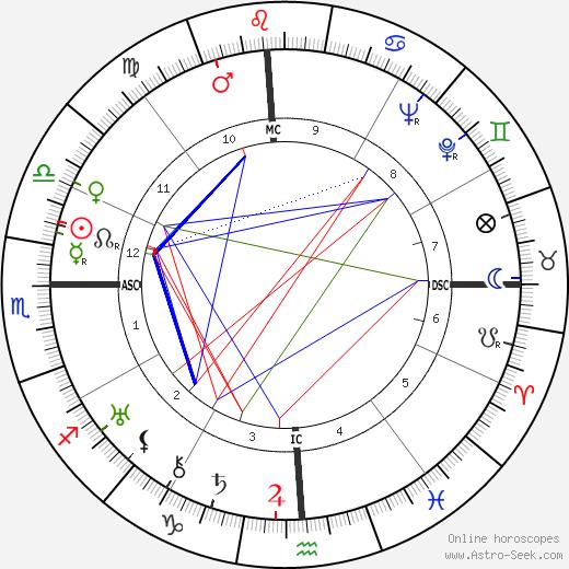 Miriam Hopkins birth chart, Miriam Hopkins astro natal horoscope, astrology