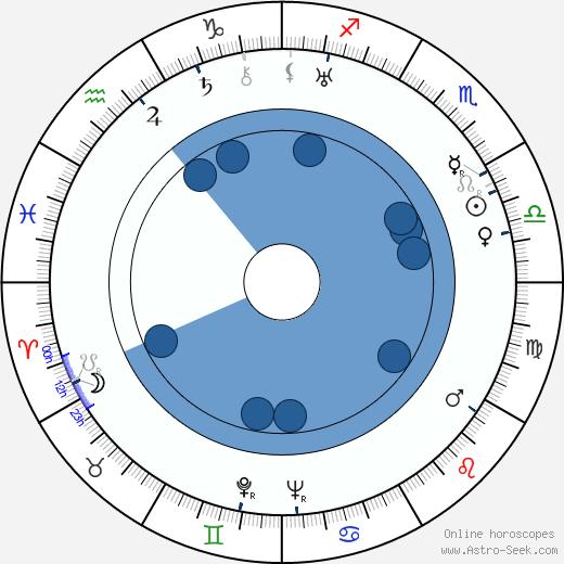 Rudolf Princ wikipedia, horoscope, astrology, instagram