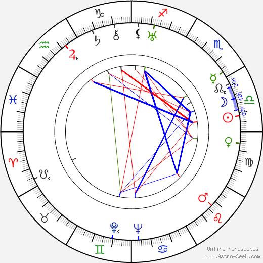 Тойво Лоукола Toivo Loukola день рождения гороскоп, Toivo Loukola Натальная карта онлайн