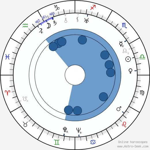 William Forrest wikipedia, horoscope, astrology, instagram
