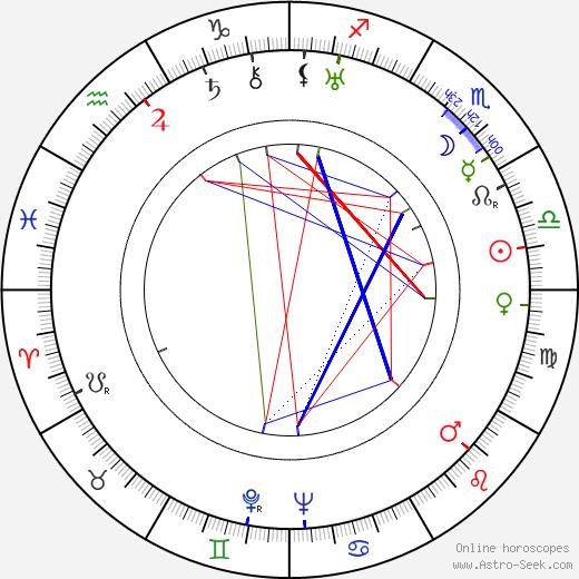 Willy Ströminger birth chart, Willy Ströminger astro natal horoscope, astrology