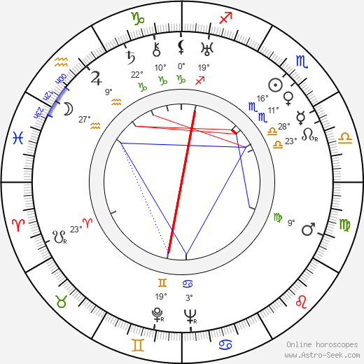 Anthony Asquith birth chart, biography, wikipedia 2019, 2020