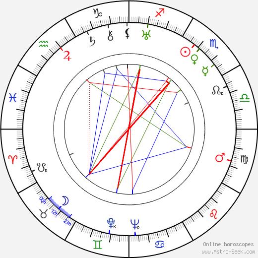 Antonín Klimeš birth chart, Antonín Klimeš astro natal horoscope, astrology