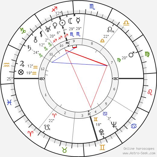 Carlo Levi birth chart, biography, wikipedia 2020, 2021