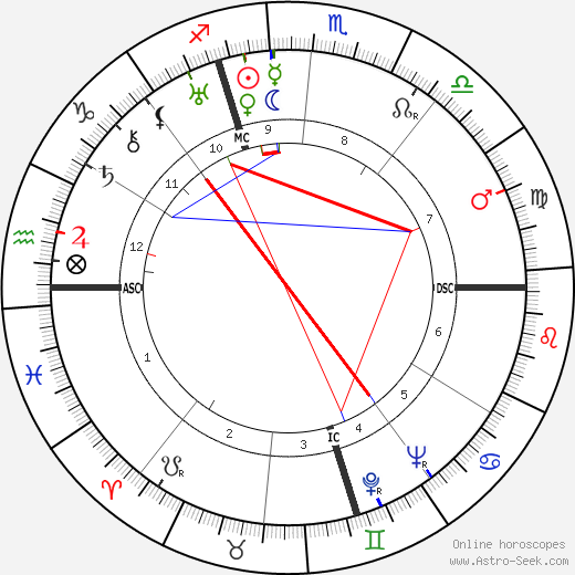 Carlo Levi birth chart, Carlo Levi astro natal horoscope, astrology