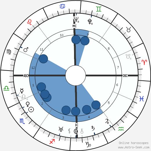 Charles Pacôme wikipedia, horoscope, astrology, instagram
