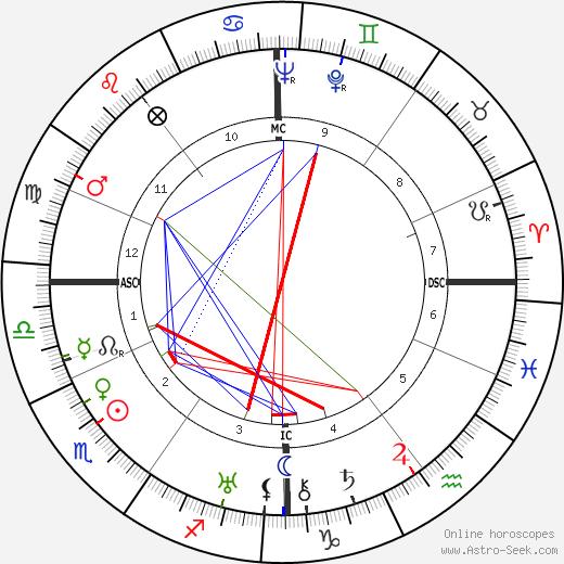 Charles Pacôme astro natal birth chart, Charles Pacôme horoscope, astrology
