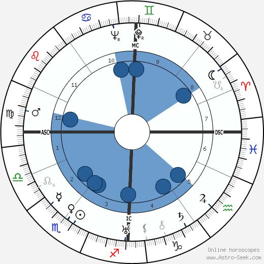 Elsie Kathleen Faithfull wikipedia, horoscope, astrology, instagram