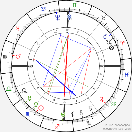Elsie Kathleen Faithfull день рождения гороскоп, Elsie Kathleen Faithfull Натальная карта онлайн
