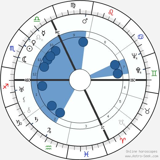 Eugen Jochum wikipedia, horoscope, astrology, instagram