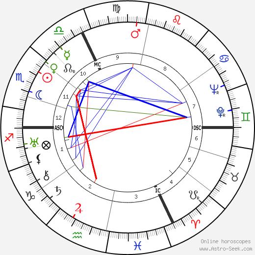 Ойген Йохум Eugen Jochum день рождения гороскоп, Eugen Jochum Натальная карта онлайн