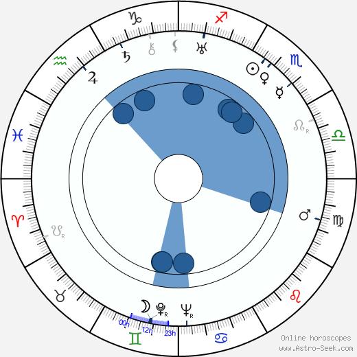 Eugene Wigner wikipedia, horoscope, astrology, instagram