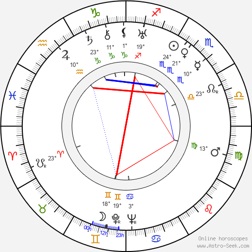 Eugene Wigner birth chart, biography, wikipedia 2019, 2020