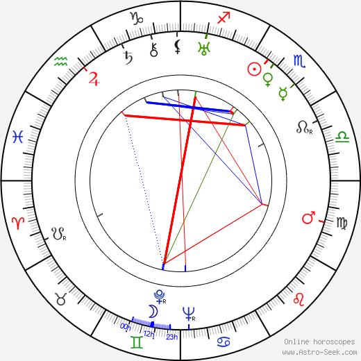 Eugene Wigner birth chart, Eugene Wigner astro natal horoscope, astrology