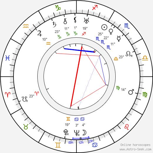 Franklin Adreon birth chart, biography, wikipedia 2020, 2021