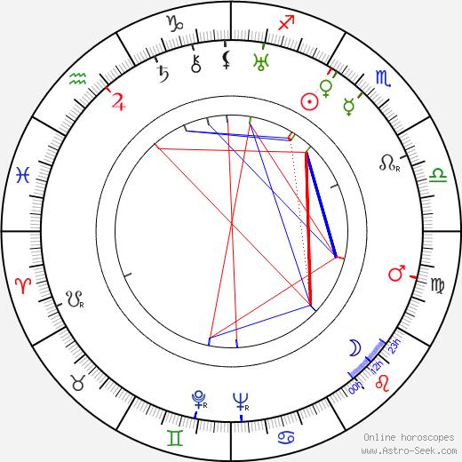 Isaac Bashevis Singer astro natal birth chart, Isaac Bashevis Singer horoscope, astrology