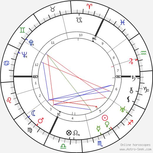 Jacques-Philippe Leclerc tema natale, oroscopo, Jacques-Philippe Leclerc oroscopi gratuiti, astrologia