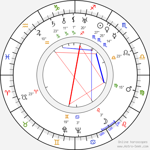 Jean Painlevé birth chart, biography, wikipedia 2019, 2020