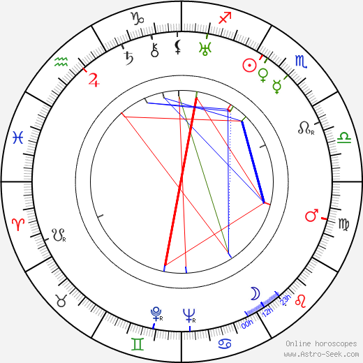 Jean Painlevé birth chart, Jean Painlevé astro natal horoscope, astrology