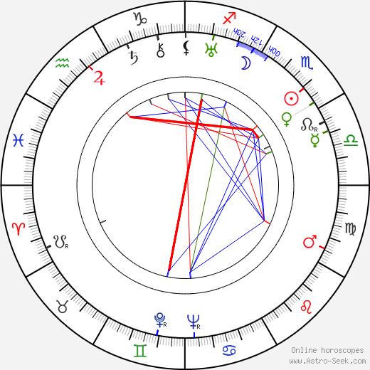 Mikhail Yanshin tema natale, oroscopo, Mikhail Yanshin oroscopi gratuiti, astrologia
