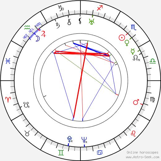 Mim Persson tema natale, oroscopo, Mim Persson oroscopi gratuiti, astrologia