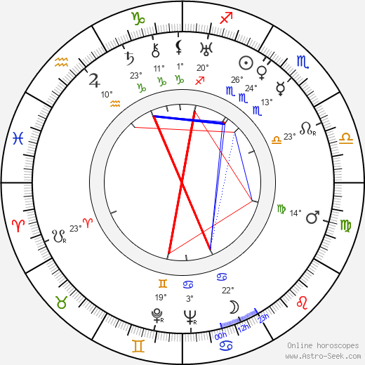 Richard Alexander birth chart, biography, wikipedia 2019, 2020