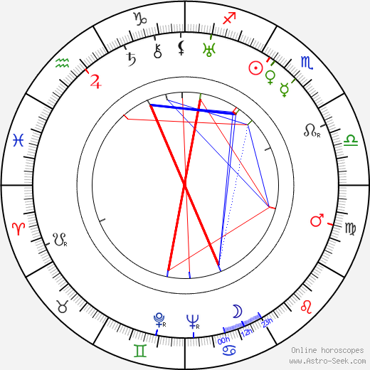 Richard Alexander birth chart, Richard Alexander astro natal horoscope, astrology