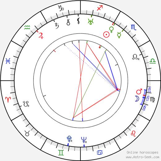 Victor Jory astro natal birth chart, Victor Jory horoscope, astrology