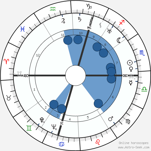 Wim Clemens wikipedia, horoscope, astrology, instagram
