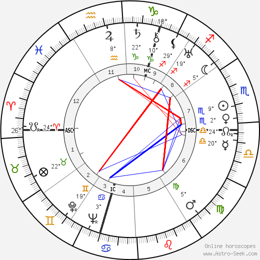 Wim Clemens birth chart, biography, wikipedia 2019, 2020