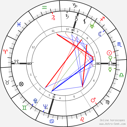 Wim Clemens astro natal birth chart, Wim Clemens horoscope, astrology