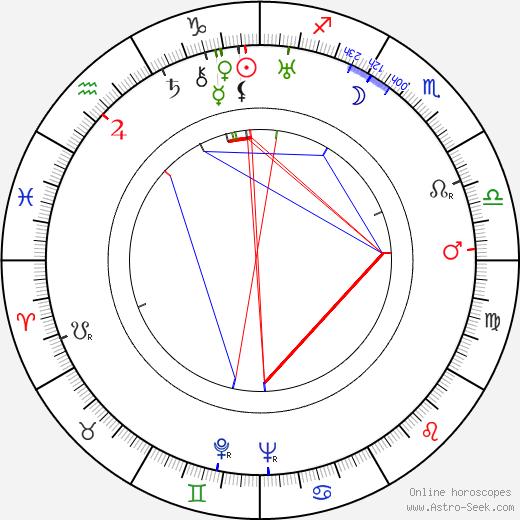Alberto Morin birth chart, Alberto Morin astro natal horoscope, astrology