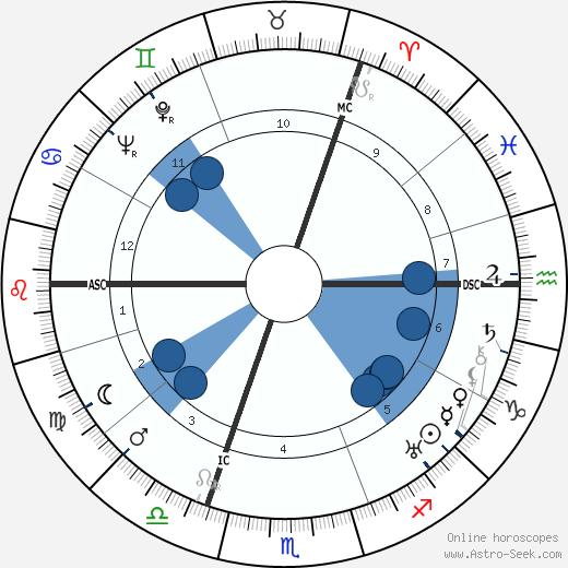 Duke of Kent wikipedia, horoscope, astrology, instagram