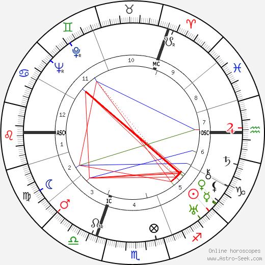 Герцог Кентский Duke of Kent день рождения гороскоп, Duke of Kent Натальная карта онлайн