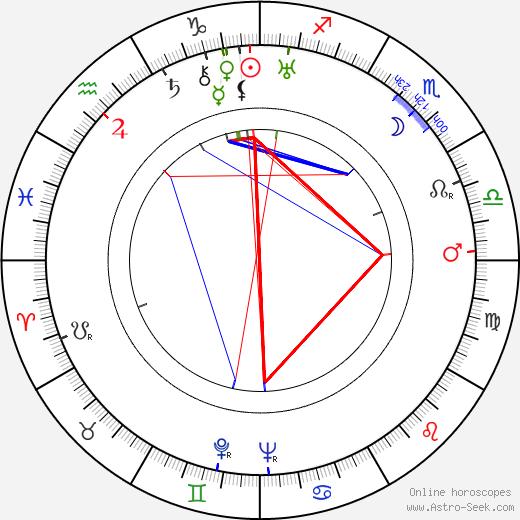 Eino Itänen birth chart, Eino Itänen astro natal horoscope, astrology