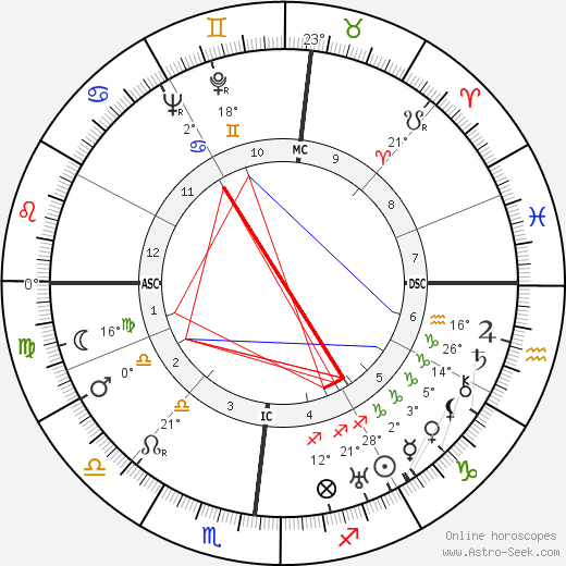 Giampiero Combi Биография в Википедии 2020, 2021