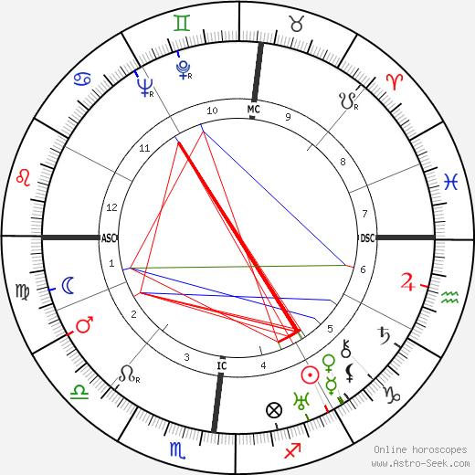 Джанпьеро Комби Giampiero Combi день рождения гороскоп, Giampiero Combi Натальная карта онлайн