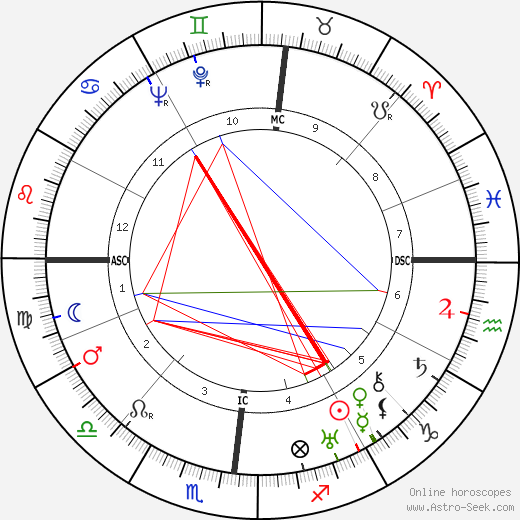 Giampiero Combi tema natale, oroscopo, Giampiero Combi oroscopi gratuiti, astrologia