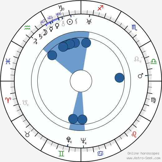Jan Čep wikipedia, horoscope, astrology, instagram
