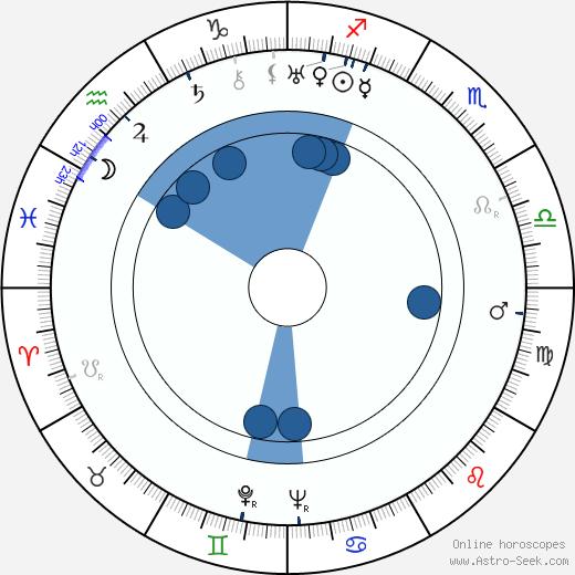 Leo Tover wikipedia, horoscope, astrology, instagram