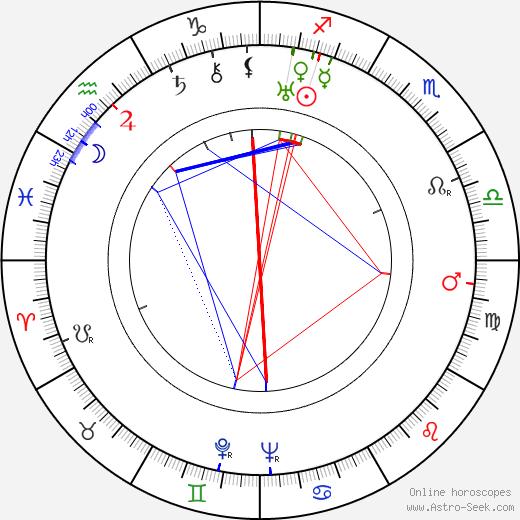 Leo Tover день рождения гороскоп, Leo Tover Натальная карта онлайн