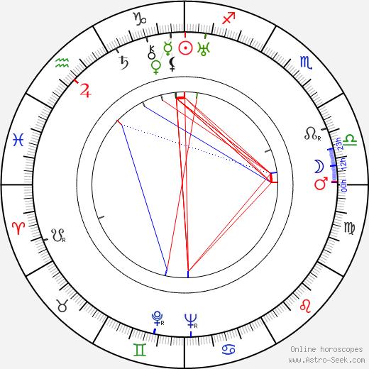 Leonardo Bonzi tema natale, oroscopo, Leonardo Bonzi oroscopi gratuiti, astrologia