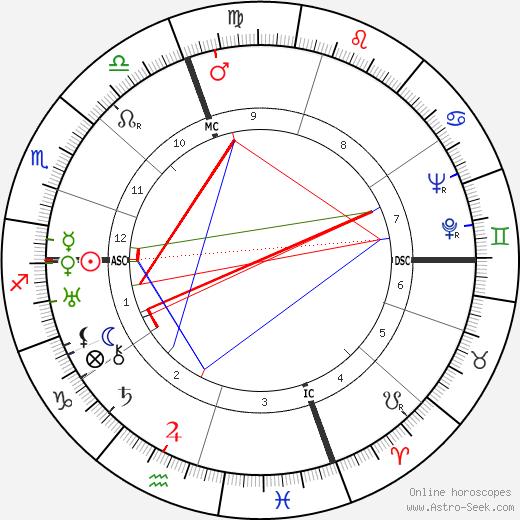 Lucius Beebe tema natale, oroscopo, Lucius Beebe oroscopi gratuiti, astrologia
