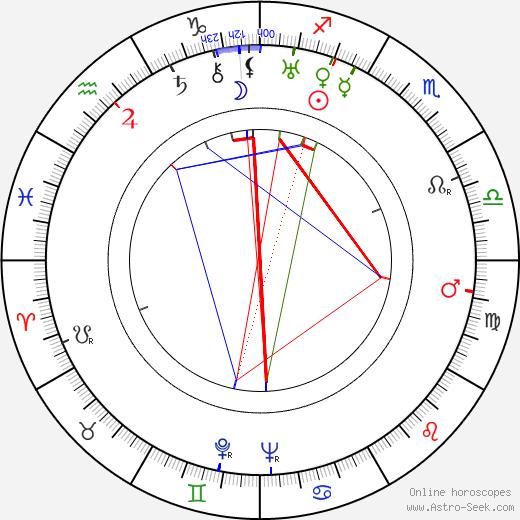 Miroslav Ponc astro natal birth chart, Miroslav Ponc horoscope, astrology