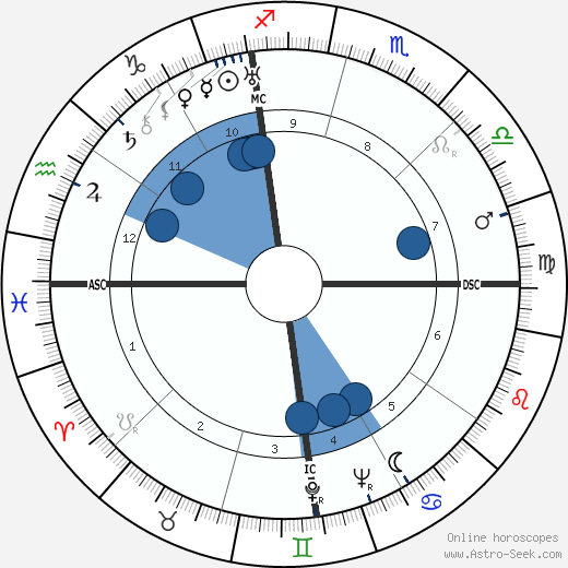 Rafael Alberti wikipedia, horoscope, astrology, instagram